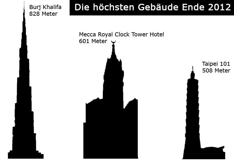 leil.de/di/pics/hoechsten_gebaeude2012.png