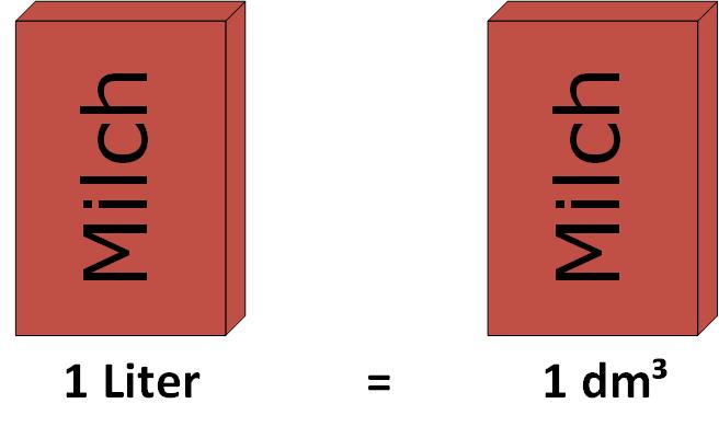 leil.de/di/pics/kubikdezimeter_liter.png