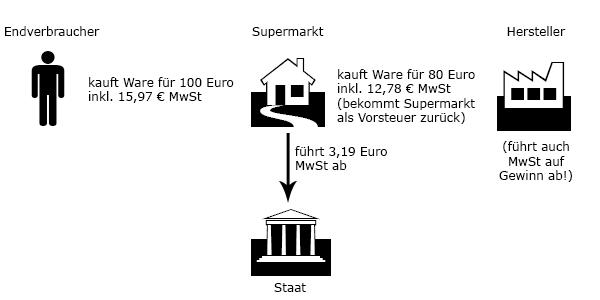 leil.de/di/pics/mehrwertsteuer_erklaerung.png