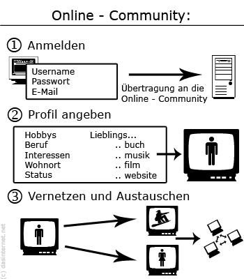 Funktionsweise soziale Netzwerke