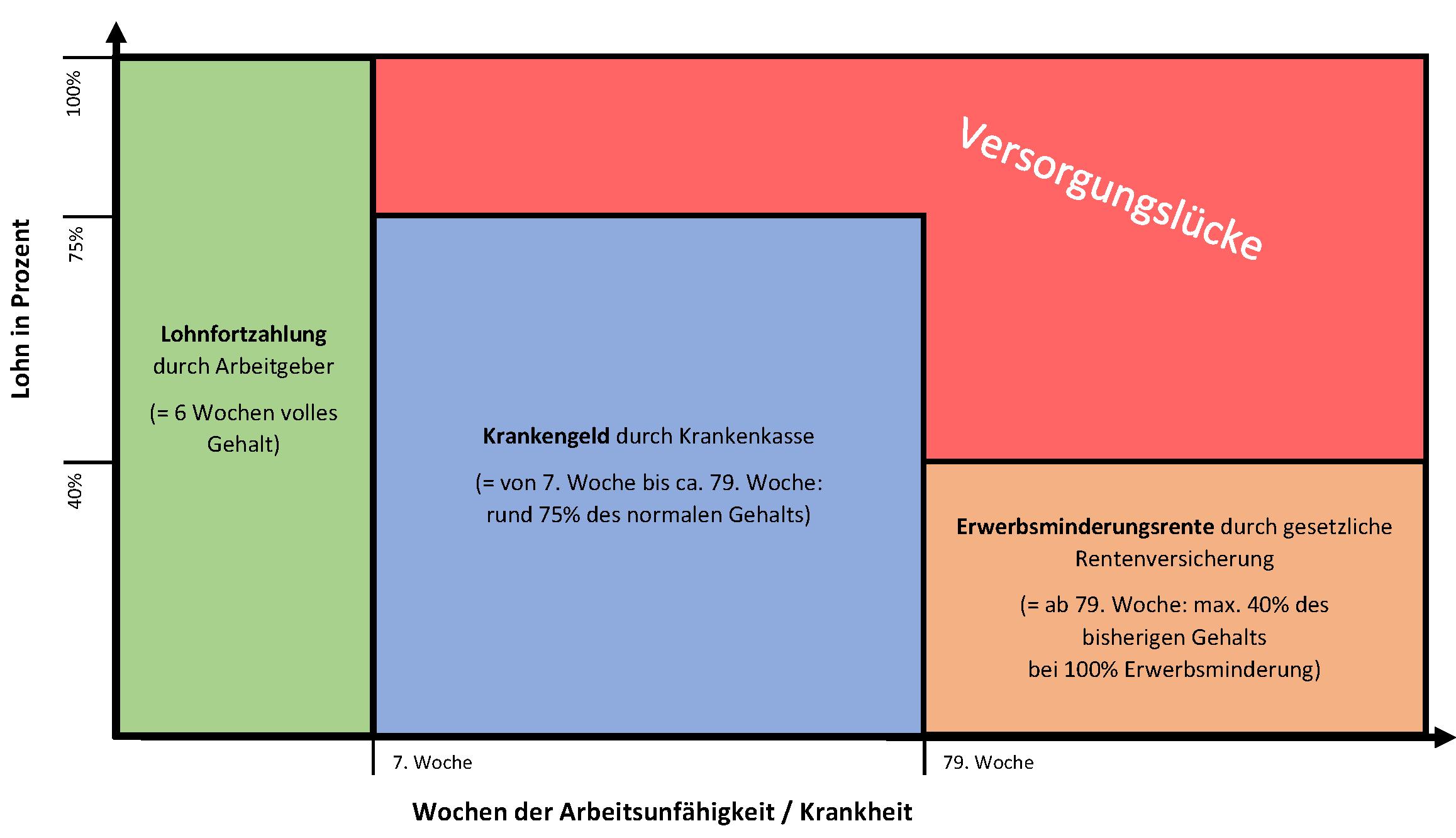 leil.de/di/pics/versorgungsluecke_rentenluecke_dasinternet.png
